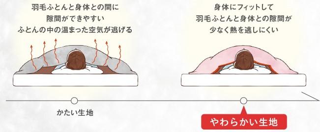 側地が柔らかい場合と固い場合の体へのフィット感と暖かさの違いの説明
