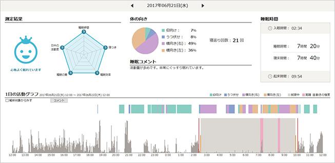 ねむりの計測後のデータ見本
