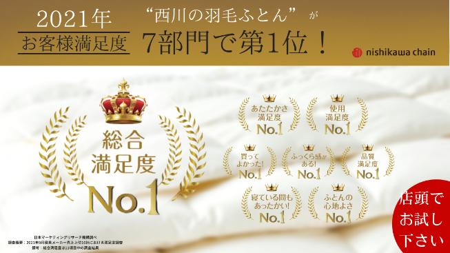 ふとんの池田で取り扱っているnishikawaの羽毛ふとんがお客様満足度調査で7部門で第1位を獲得しました。